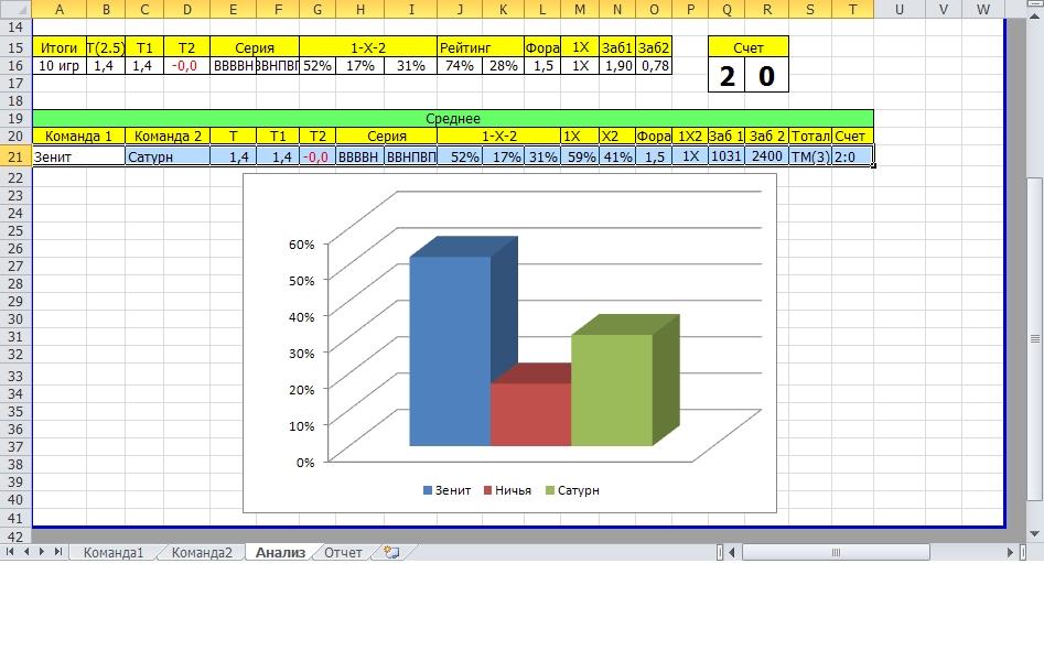 Футбольный анализатор прогнозов